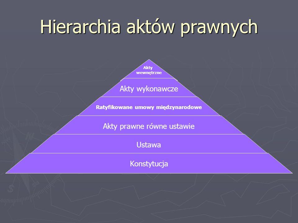 Hierarchia aktów prawnych Akty wewnętrzne Akty wykonawcze Ratyfikowane umowy międzynarodowe Akty prawne równe ustawie Ustawa Konstytucja