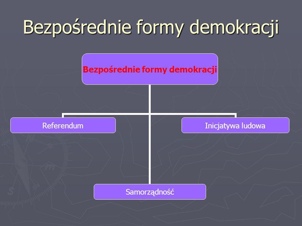 Bezpośrednie formy demokracji ReferendumSamorządność Inicjatywa ludowa