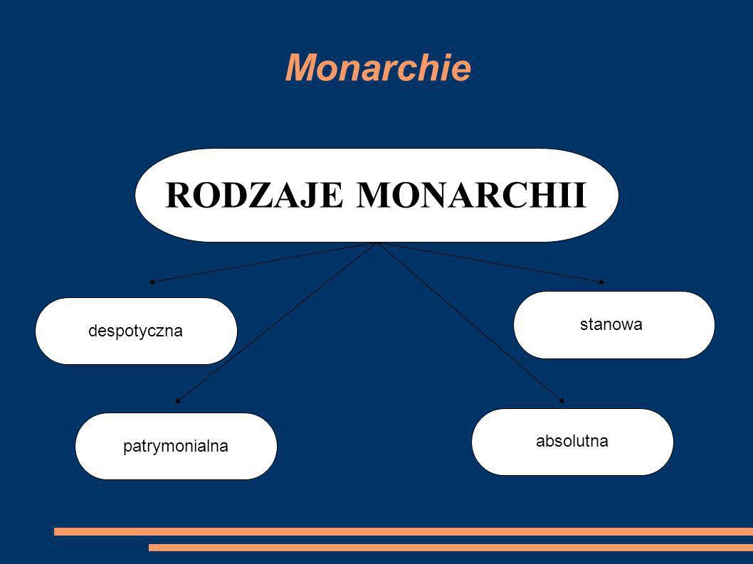 Monarchie RODZAJE MONARCHII patrymonialna absolutna despotyczna stanowa