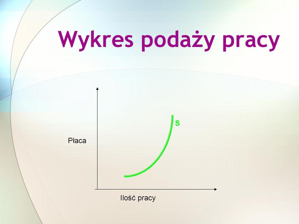 Wykres podaży pracy Ilość pracy Płaca S