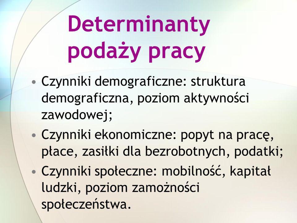 Determinanty podaży pracy Czynniki demograficzne: struktura demograficzna, poziom aktywności zawodowej; Czynniki ekonomiczne: popyt na pracę, płace, z