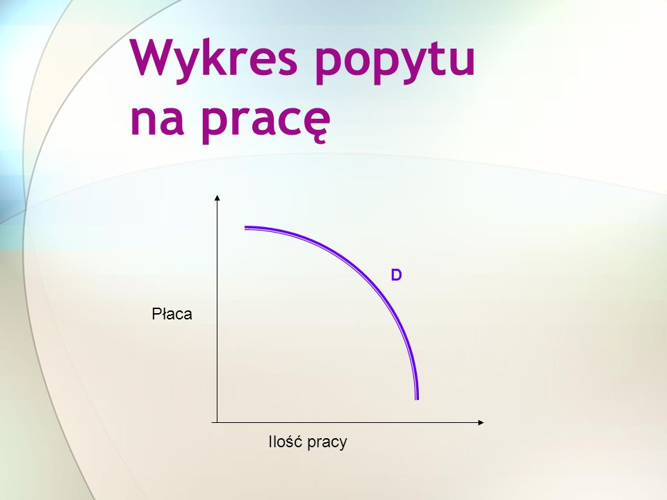 Wykres popytu na pracę Ilość pracy Płaca D