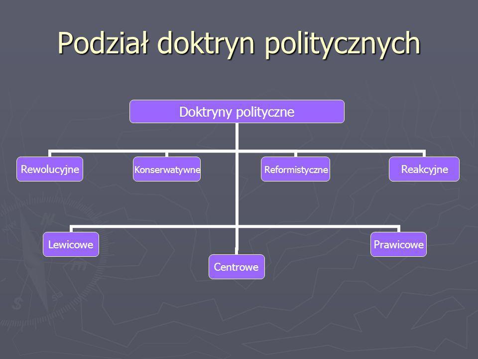 Podział doktryn politycznych Doktryny polityczne RewolucyjneLewicoweKonserwatywneCentroweReformistycznePrawicoweReakcyjne