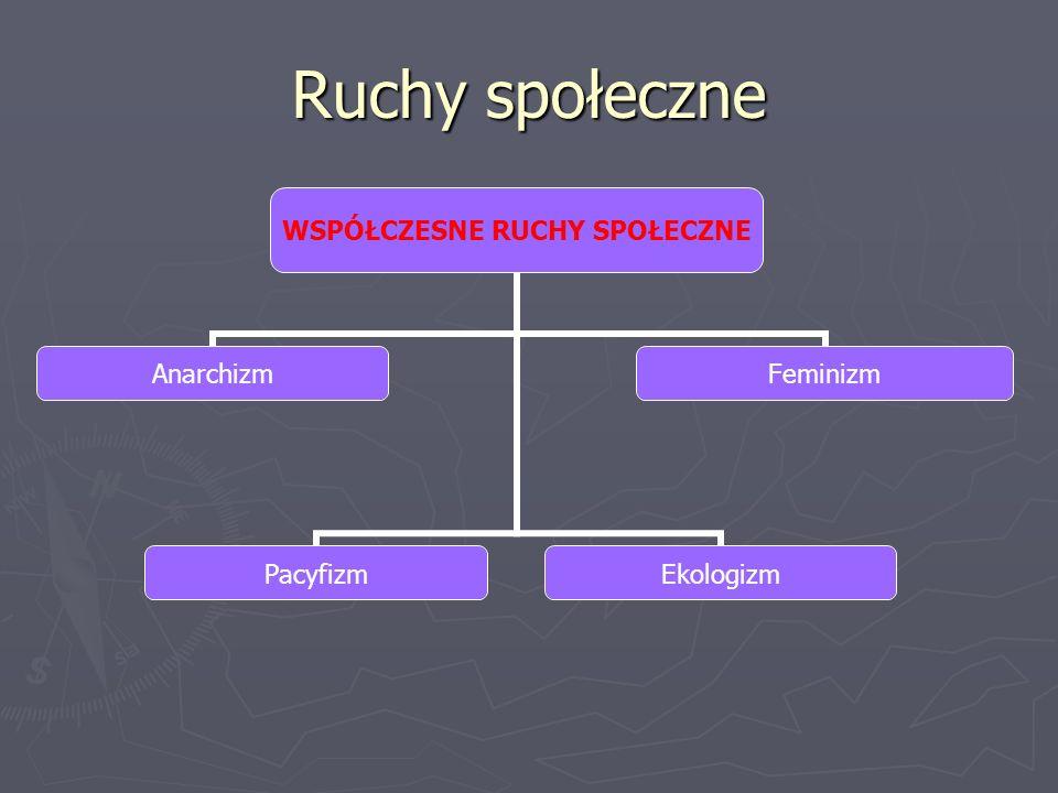 Ruchy społeczne WSPÓŁCZESNE RUCHY SPOŁECZNE AnarchizmPacyfizmEkologizmFeminizm