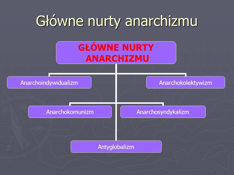 Pojęcia nurtów anarchizmu Anarchoindywidualizm – zakłada odrzucenie wszystkiego, co ma jakikolwiek związek z państwem, jak policja, rząd Anarchoindywidualizm – zakłada odrzucenie wszystkiego, co ma jakikolwiek związek z państwem, jak policja, rząd Anarchokolektywizm – dąży do całkowitej likwidacji państwa Anarchokolektywizm – dąży do całkowitej likwidacji państwa Anarchokomunizm – dąży do obalenia państwa na drodze rewolucji Anarchokomunizm – dąży do obalenia państwa na drodze rewolucji Anarchosyndykalizm – dąży do powstania zrzeszeń przedsiębiorców poszczególnych kategorii wytwórców Anarchosyndykalizm – dąży do powstania zrzeszeń przedsiębiorców poszczególnych kategorii wytwórców Antyglobalizm – dąży do ograniczenia wpływu kultury masowej Antyglobalizm – dąży do ograniczenia wpływu kultury masowej