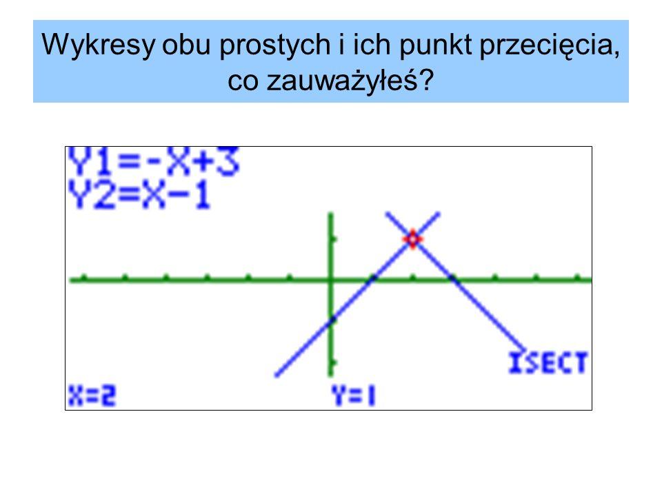 Wykresy obu prostych i ich punkt przecięcia, co zauważyłeś