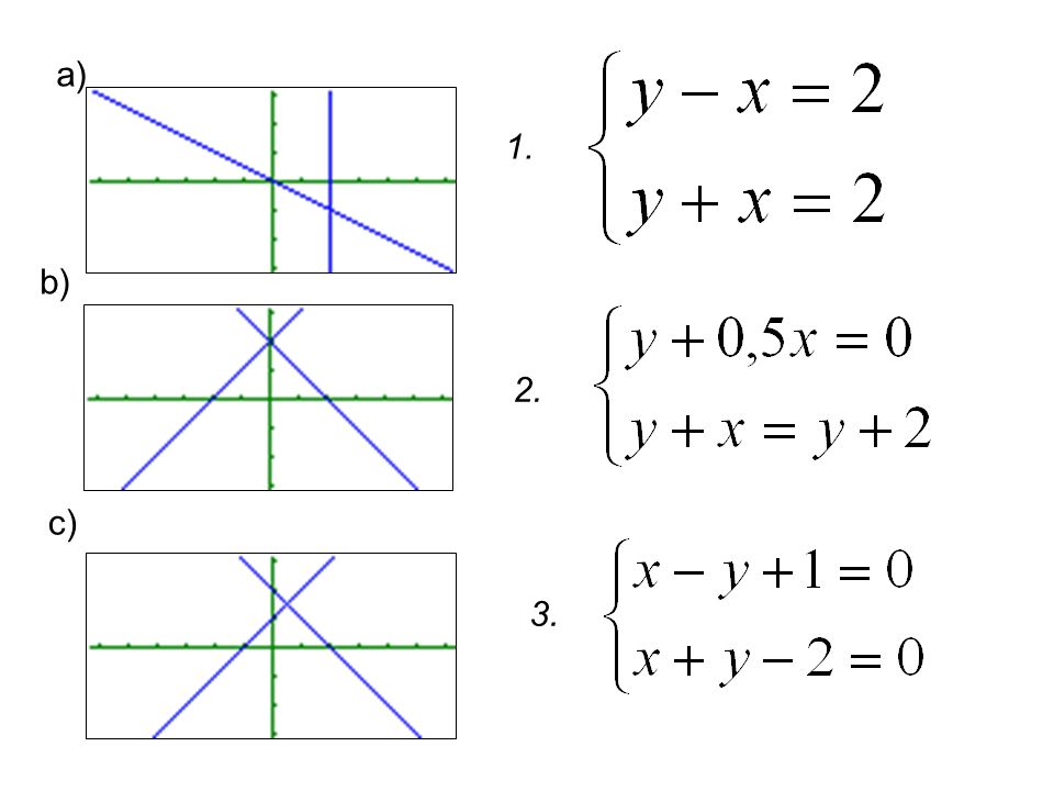 Odpowiedź: a) x = 2, y = – 1 układ nr 2 b) x = 0, y = 2 układ nr 1 c) x = 0,5, y = 1,5 układ nr 3