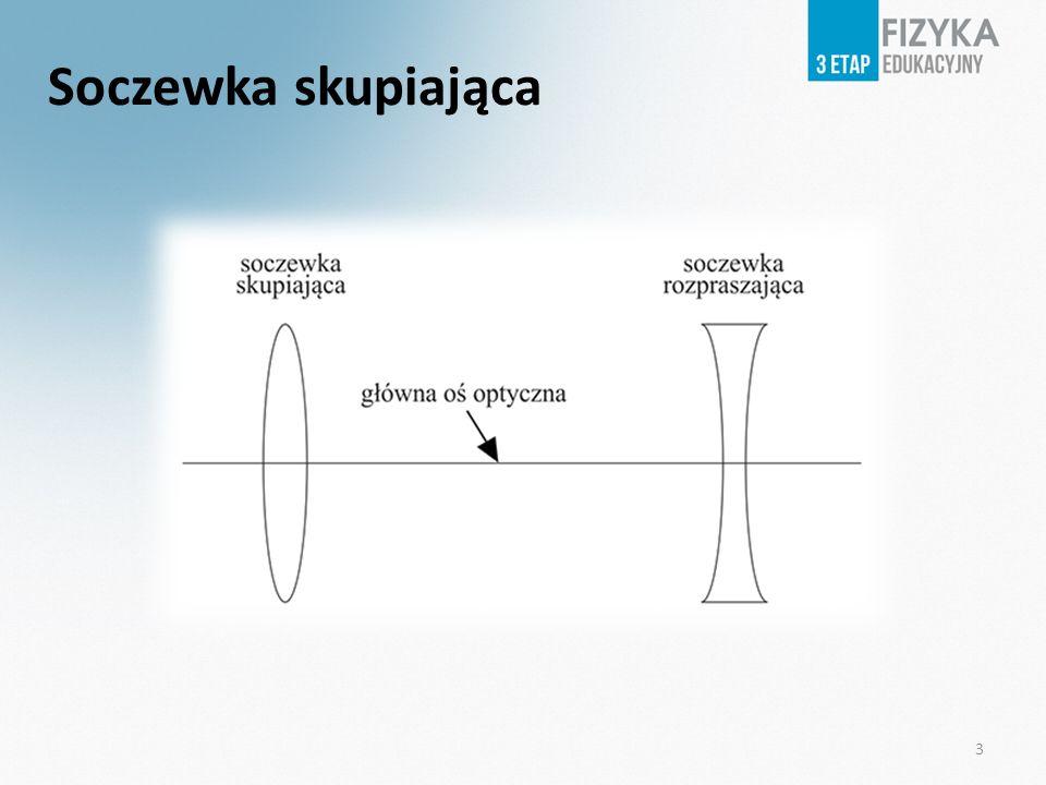 Wiązka równoległa po przejściu przez soczewkę wypukłą skupia się w jednym punkcie.