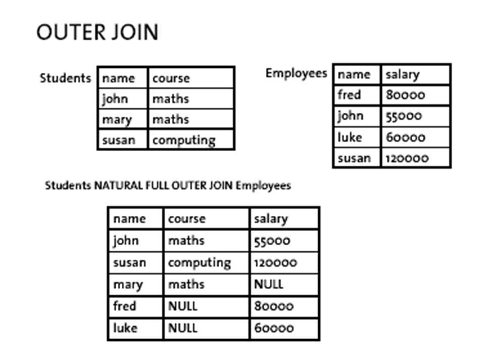 Fukcje w SQL48