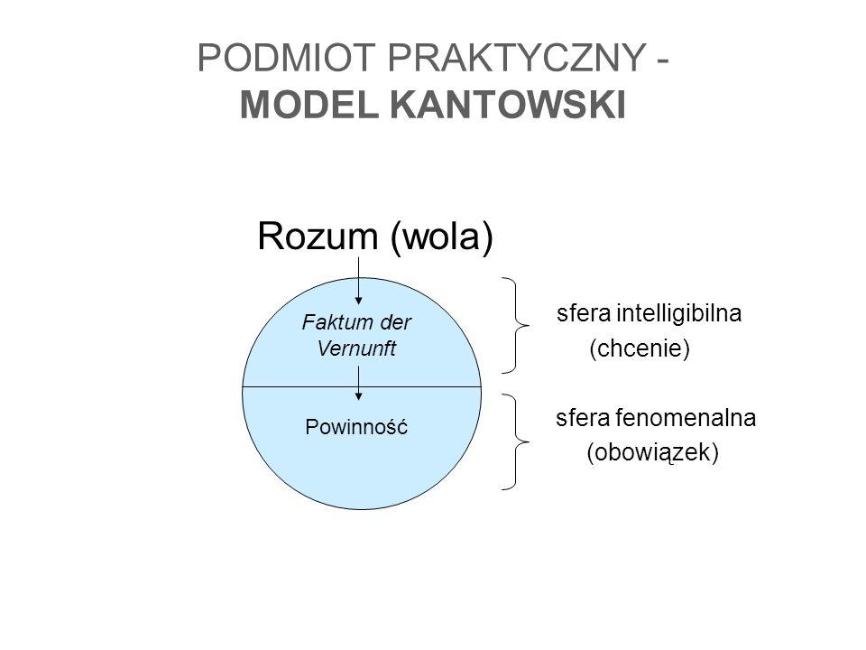 PODMIOT PRAKTYCZNY - MODEL KANTOWSKI Rozum (wola) sfera intelligibilna (chcenie) sfera fenomenalna (obowiązek) Faktum der Vernunft Powinność