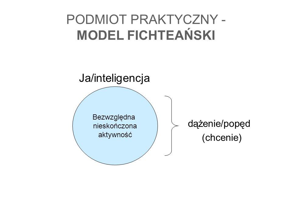 PODMIOT PRAKTYCZNY - MODEL FICHTEAŃSKI Ja/inteligencja dążenie/popęd (chcenie) Bezwzględna nieskończona aktywność