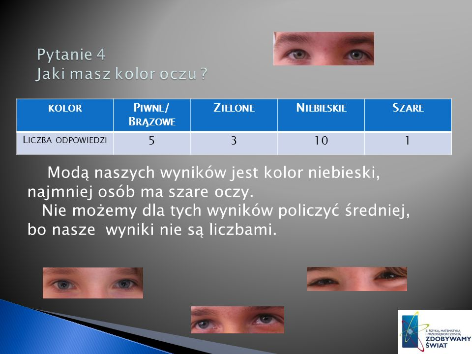 KOLOR P IWNE / B RĄZOWE Z IELONE N IEBIESKIE S ZARE L ICZBA ODPOWIEDZI 53101 Modą naszych wyników jest kolor niebieski, najmniej osób ma szare oczy.