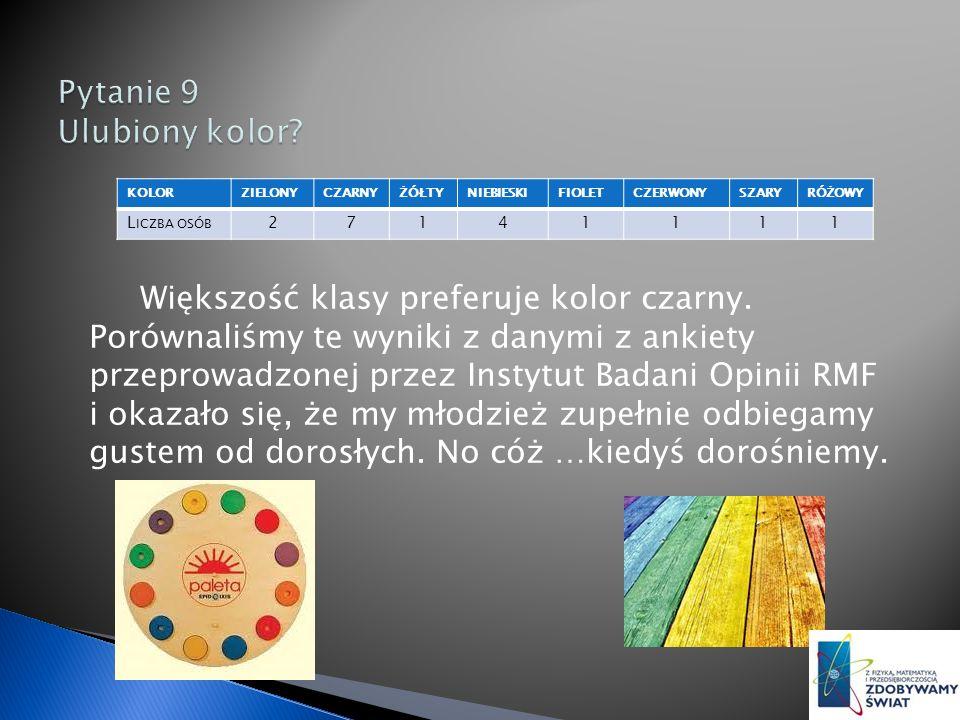 KOLORZIELONYCZARNYŻÓŁTYNIEBIESKIFIOLETCZERWONYSZARYRÓŻOWY L ICZBA OSÓB 27141111 Większość klasy preferuje kolor czarny.