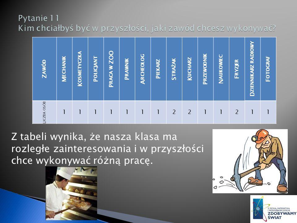 Z tabeli wynika, że nasza klasa ma rozległe zainteresowania i w przyszłości chce wykonywać różną pracę.