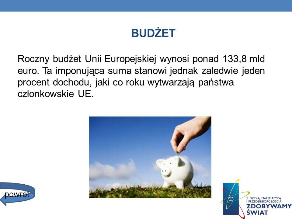 BUDŻET Roczny budżet Unii Europejskiej wynosi ponad 133,8 mld euro. Ta imponująca suma stanowi jednak zaledwie jeden procent dochodu, jaki co roku wyt