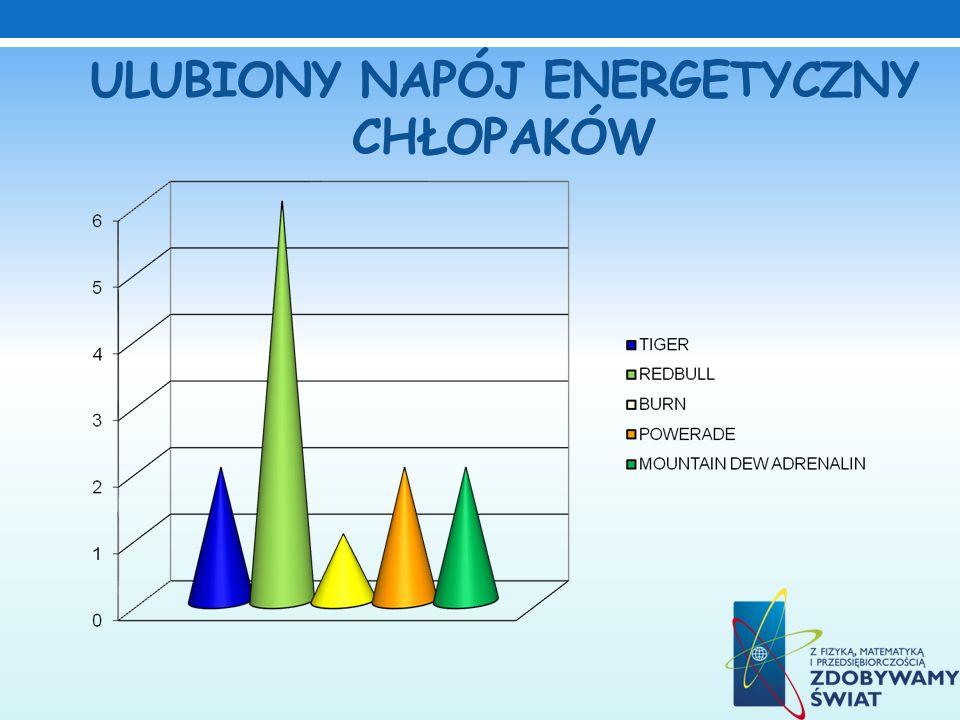 ULUBIONY NAPÓJ ENERGETYCZNY CHŁOPAKÓW