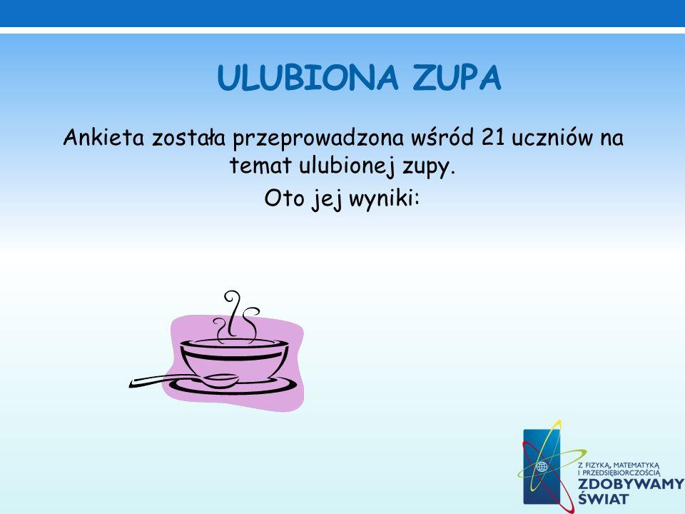 ULUBIONA ZUPA Ankieta została przeprowadzona wśród 21 uczniów na temat ulubionej zupy. Oto jej wyniki: