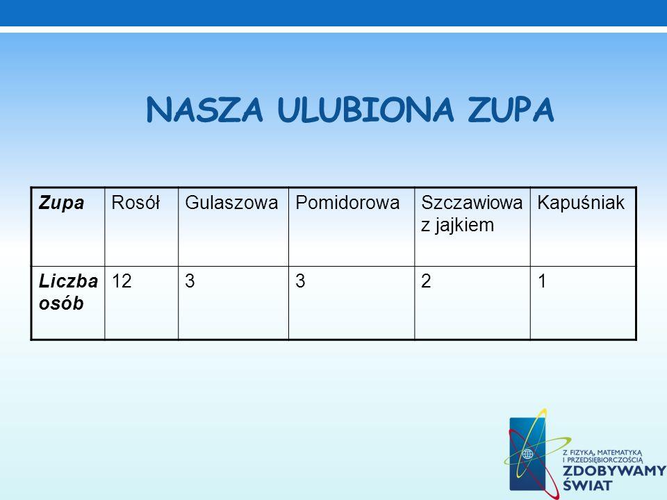 NASZA ULUBIONA ZUPA ZupaRosółGulaszowaPomidorowaSzczawiowa z jajkiem Kapuśniak Liczba osób 123321