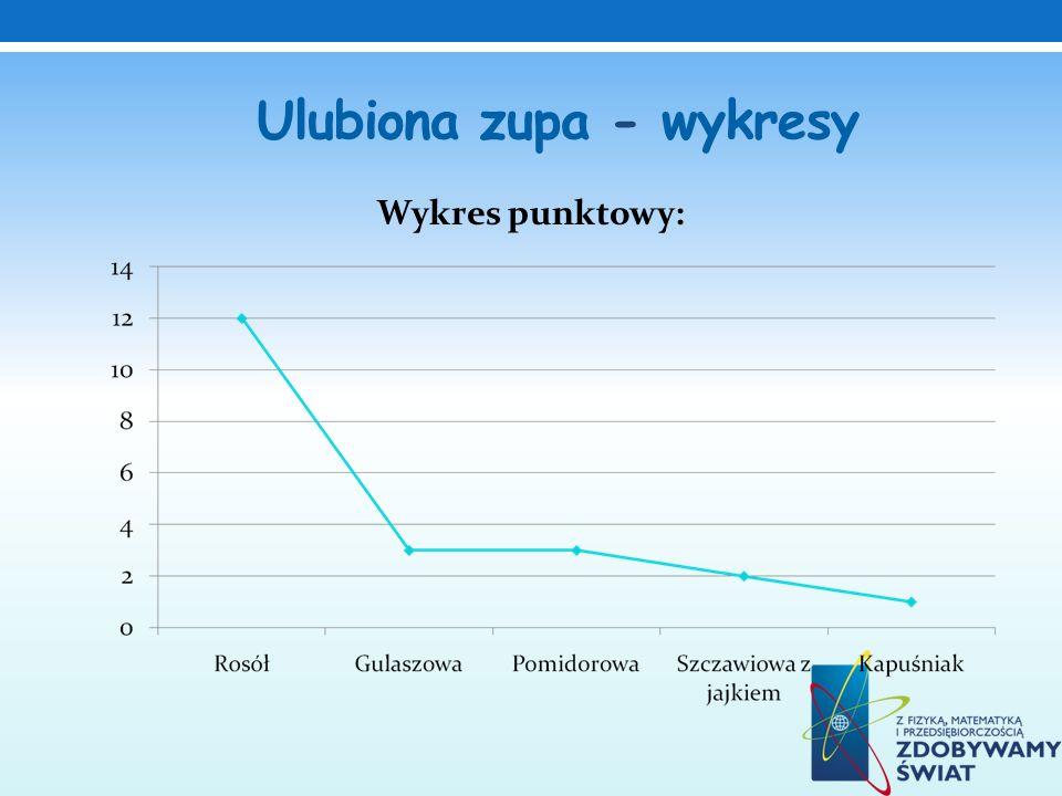 Ulubiona zupa - wykresy Wykres punktowy:
