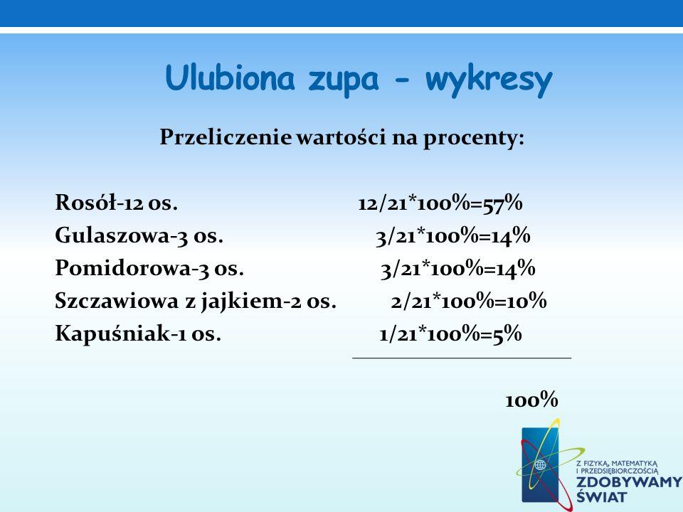 Ulubiona zupa - wykresy Przeliczenie wartości na procenty: Rosół-12 os. 12/21*100%=57% Gulaszowa-3 os. 3/21*100%=14% Pomidorowa-3 os. 3/21*100%=14% Sz