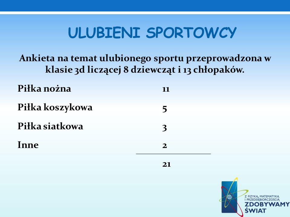 ULUBIENI SPORTOWCY Ankieta na temat ulubionego sportu przeprowadzona w klasie 3d liczącej 8 dziewcząt i 13 chłopaków. Piłka nożna 11 Piłka koszykowa5