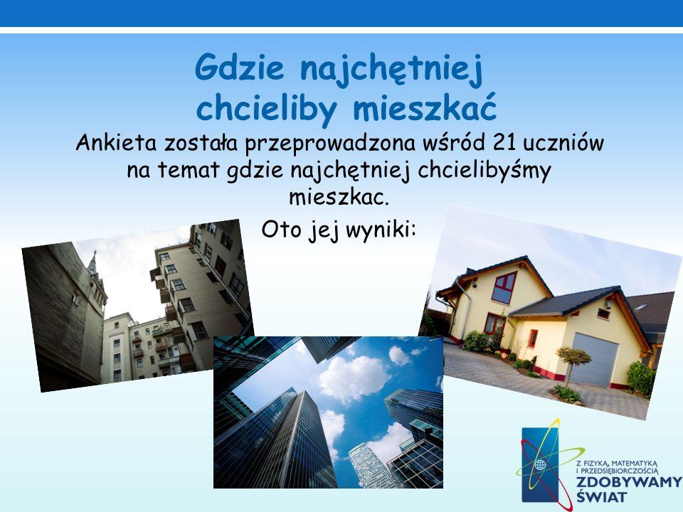 Gdzie najchętniej chcieliby mieszkać Ankieta została przeprowadzona wśród 21 uczniów na temat gdzie najchętniej chcielibyśmy mieszkac. Oto jej wyniki: