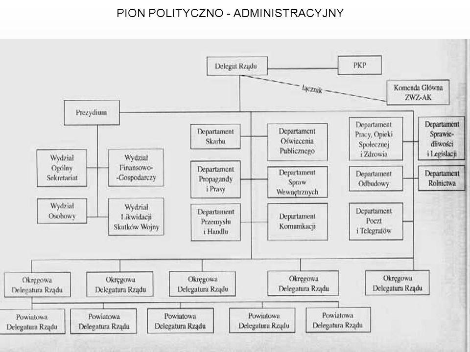 PION POLITYCZNO - ADMINISTRACYJNY