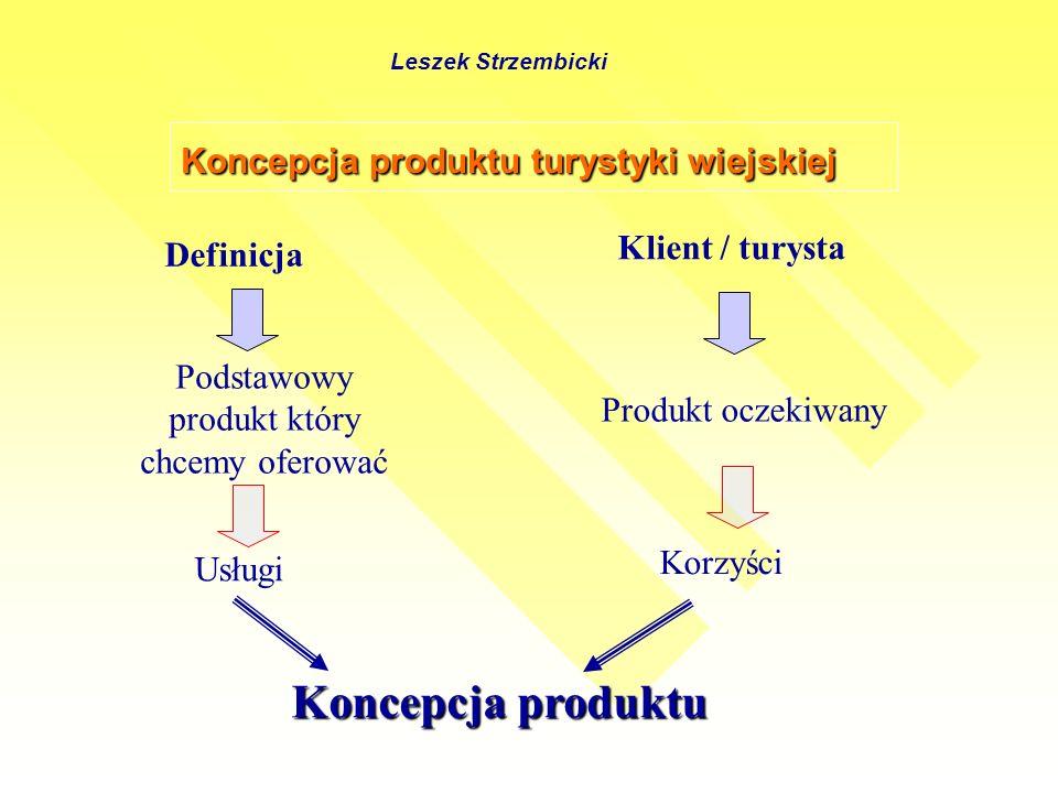 Koncepcja produktu turystyki wiejskiej Definicja Klient / turysta Podstawowy produkt który chcemy oferować Produkt oczekiwany Usługi Korzyści Koncepcja produktu