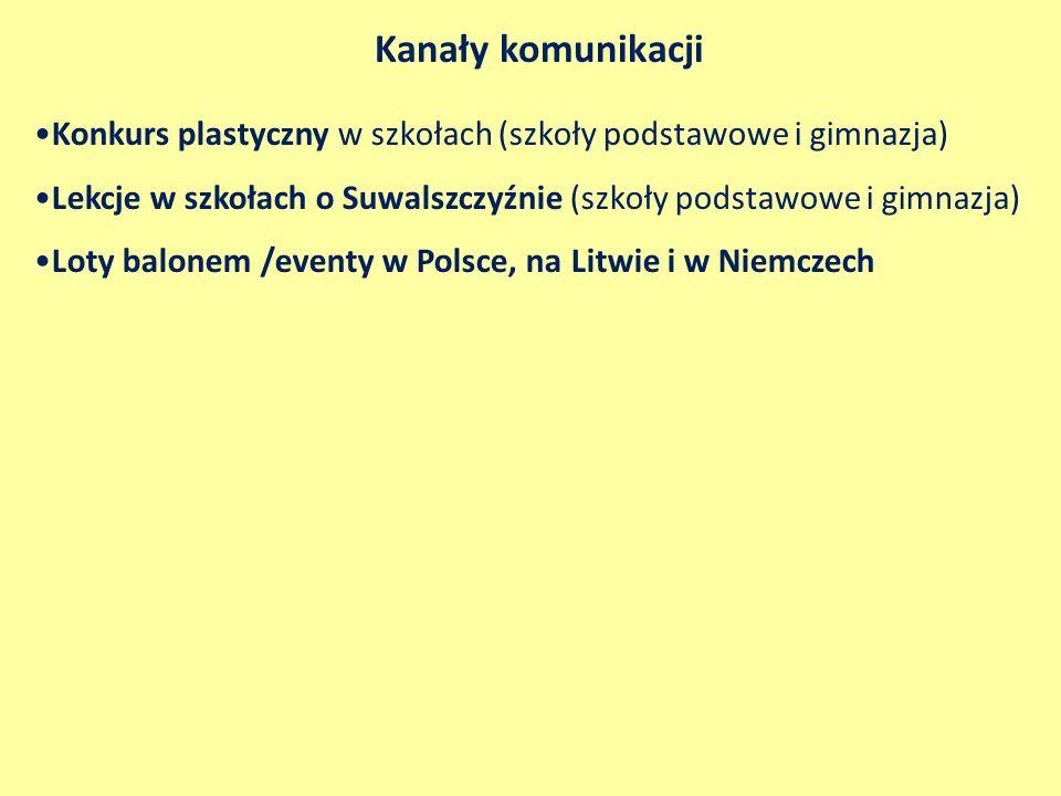 Kanały komunikacji Konkurs plastyczny w szkołach (szkoły podstawowe i gimnazja) Lekcje w szkołach o Suwalszczyźnie (szkoły podstawowe i gimnazja) Loty