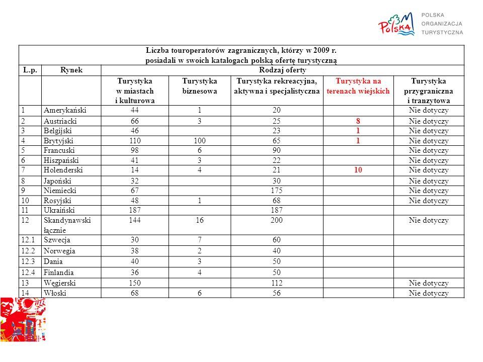 Liczba touroperatorów zagranicznych, którzy w 2009 r. posiadali w swoich katalogach polską ofertę turystyczną L.p.RynekRodzaj oferty Turystyka w miast