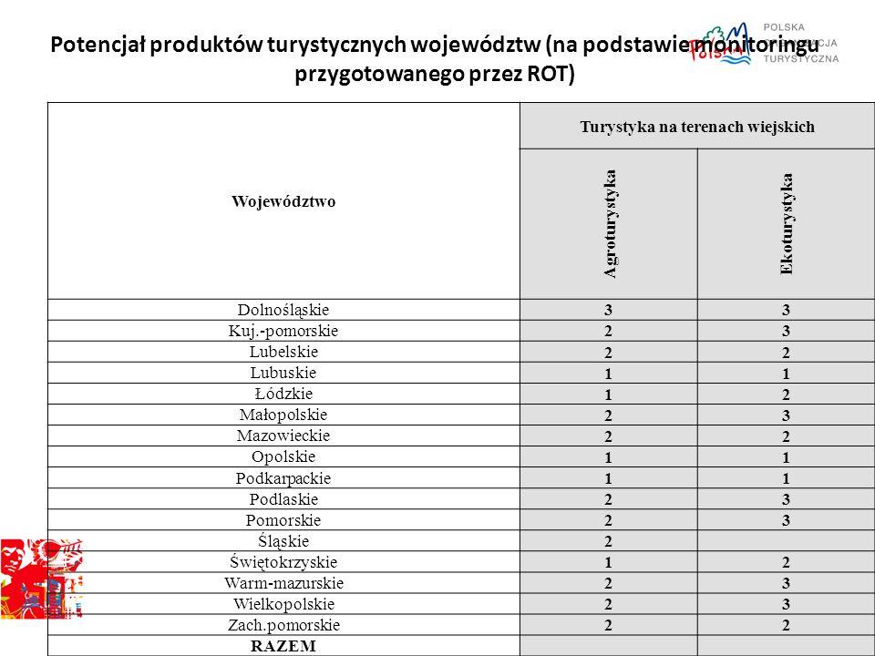 Potencjał produktów turystycznych województw (na podstawie monitoringu przygotowanego przez ROT) Województwo Turystyka na terenach wiejskich Agroturys