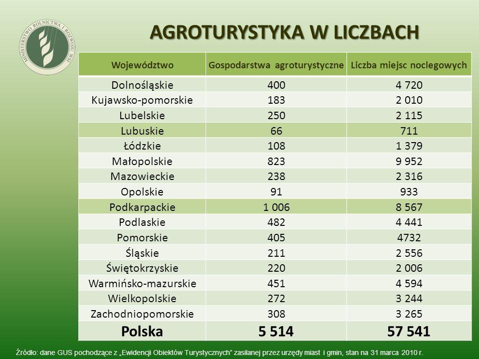 AGROTURYSTYKA W LICZBACH Źródło: dane GUS pochodzące z Ewidencji Obiektów Turystycznych zasilanej przez urzędy miast i gmin, stan na 31 marca 2010 r.