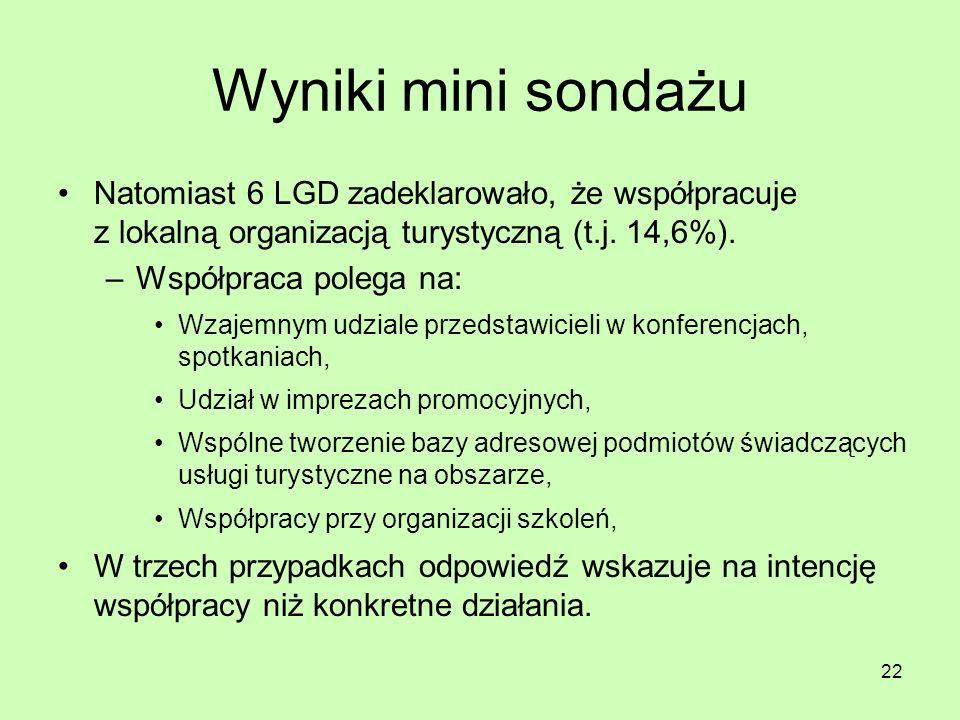 22 Wyniki mini sondażu Natomiast 6 LGD zadeklarowało, że współpracuje z lokalną organizacją turystyczną (t.j. 14,6%). –Współpraca polega na: Wzajemnym