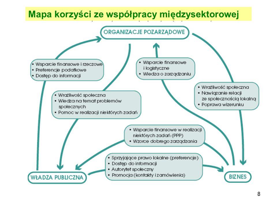 8 Mapa korzyści ze współpracy międzysektorowej