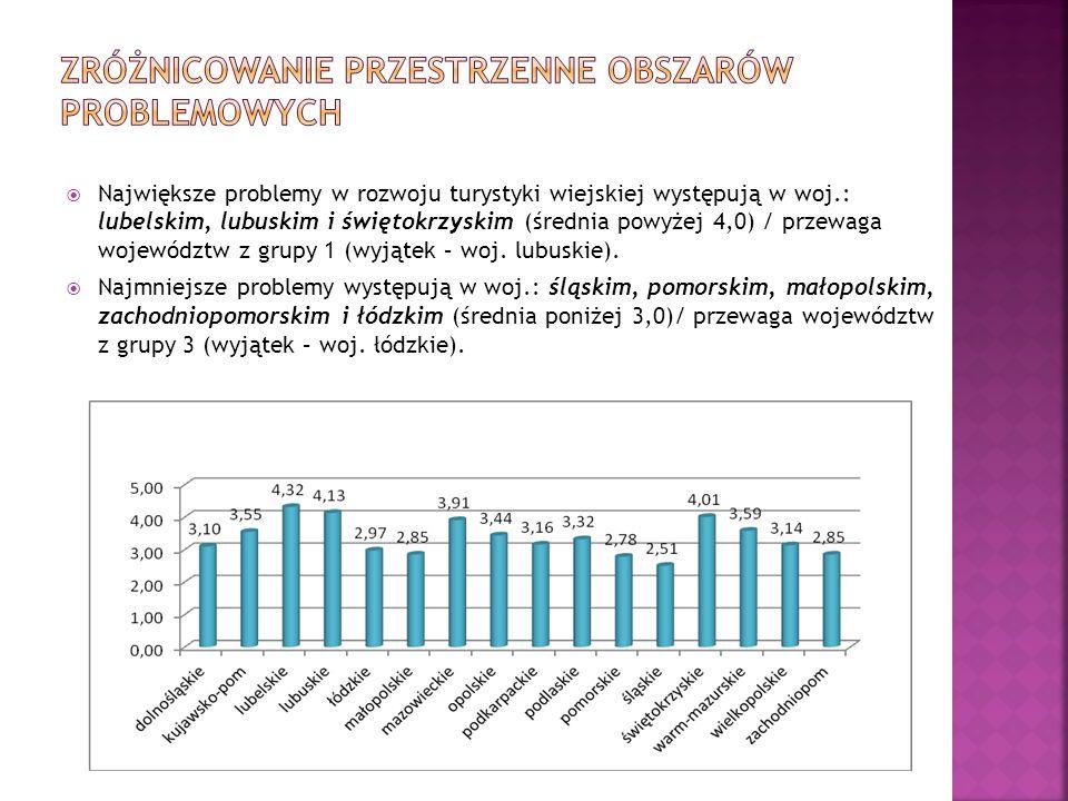 Największe problemy w rozwoju turystyki wiejskiej występują w woj.: lubelskim, lubuskim i świętokrzyskim (średnia powyżej 4,0) / przewaga województw z