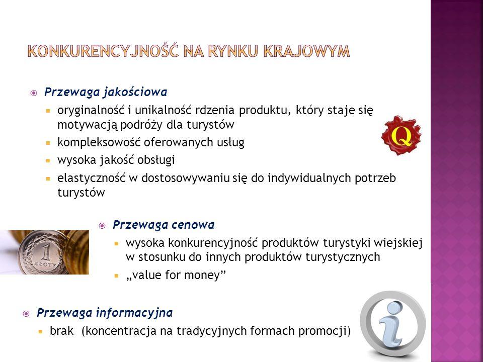 Przewaga cenowa cena = czynnik decydujący o wyborze atrakcyjność przede wszystkim dla rynków: niemieckiego, brytyjskiego, holenderskiego, francuskiego, rosyjskiego i ukraińskiego Przewaga jakościowa charakter polskiej wsi, z jej tradycjami, zachowanym krajobrazem przyrodniczym i kulturowym, co jest już obecnie w Europie rzadkością, a także znana i doceniana na całym świecie polska gościnność Przewaga informacyjna brak (koncentracja na tradycyjnych formach promocji, mały stopień dostępności informacji dla cudzoziemców)