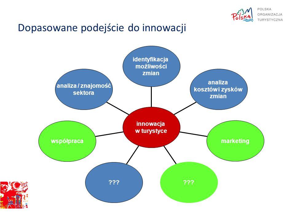 Dopasowane podejście do innowacji analiza / znajomość sektora współpraca ??? marketing analiza kosztów i zysków zmian identyfikacja możliwości zmian i