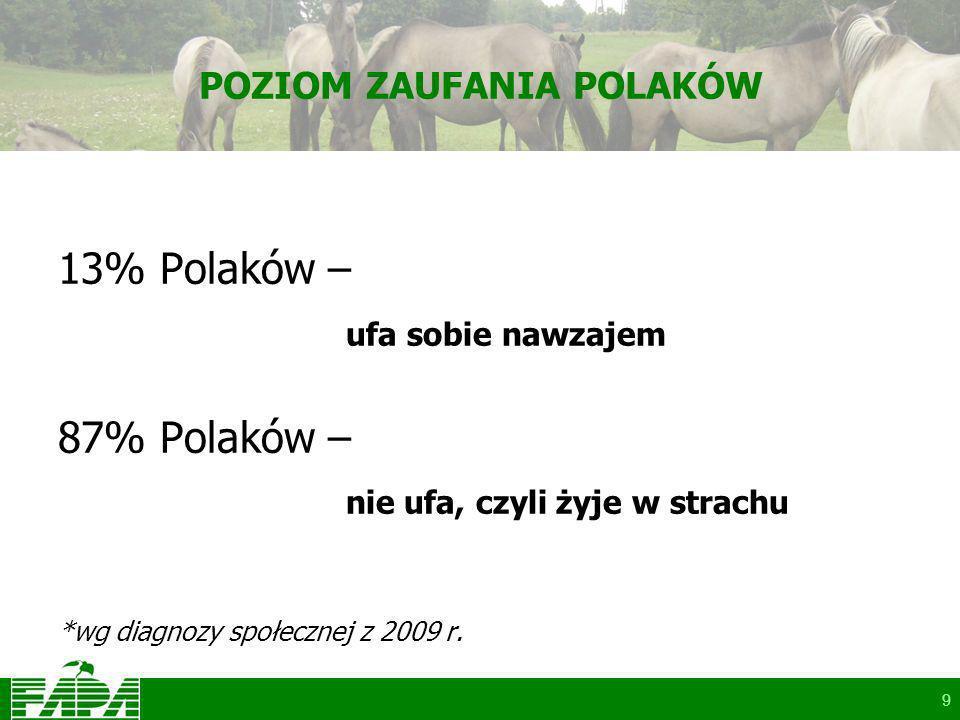9 POZIOM ZAUFANIA POLAKÓW 13% Polaków – ufa sobie nawzajem 87% Polaków – nie ufa, czyli żyje w strachu *wg diagnozy społecznej z 2009 r.