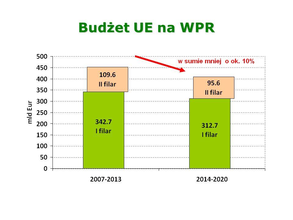 Porównanie kopert finansowych na PB i ROW dla Polski w 2014-2020 i 2007-2013 +10,9%