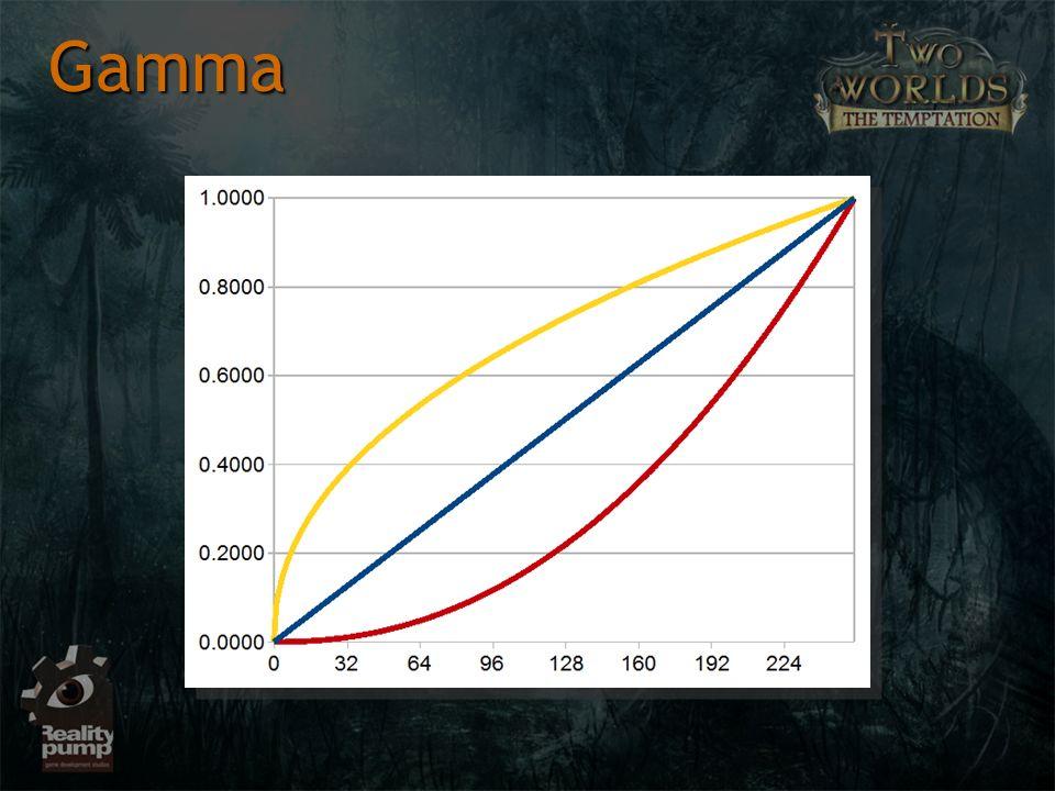 Liniowy zapis (0-255) vs GammaLiniowy zapis (0-255) vs Gamma 0 = 00 = 0 1 = 201 = 20 2 = 282 = 28 3 = 333 = 33 Konsekwencje