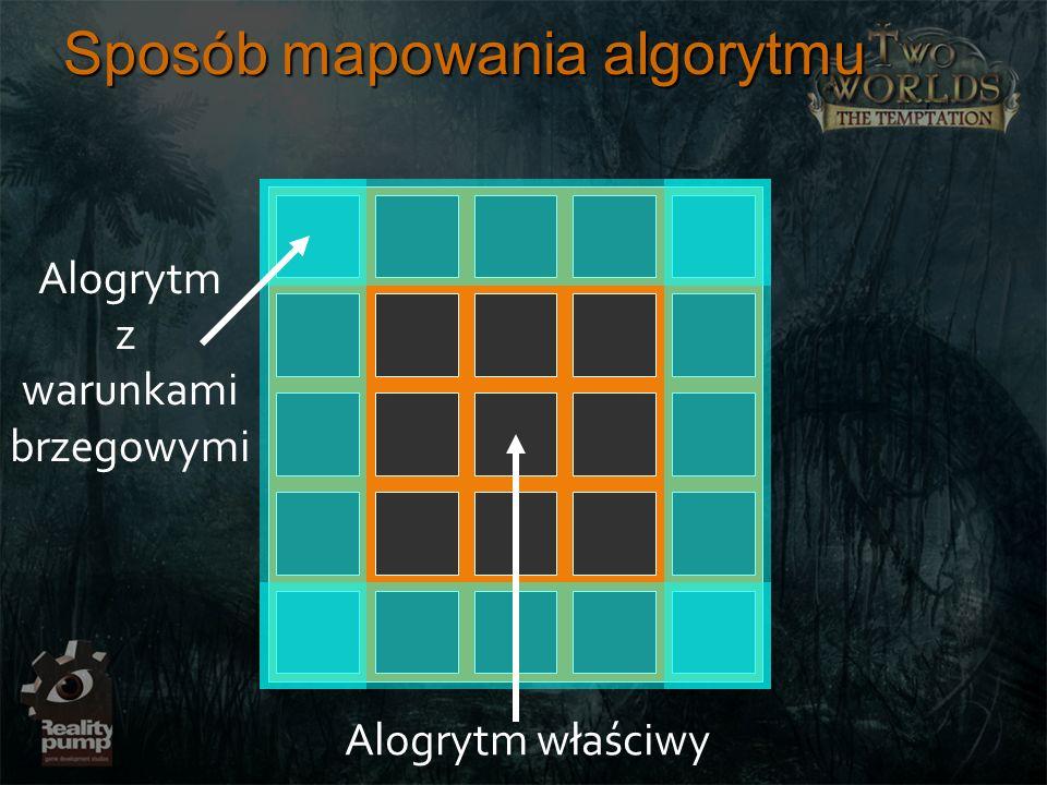 Sposób mapowania algorytmu Alogrytm właściwy Alogrytm z warunkami brzegowymi