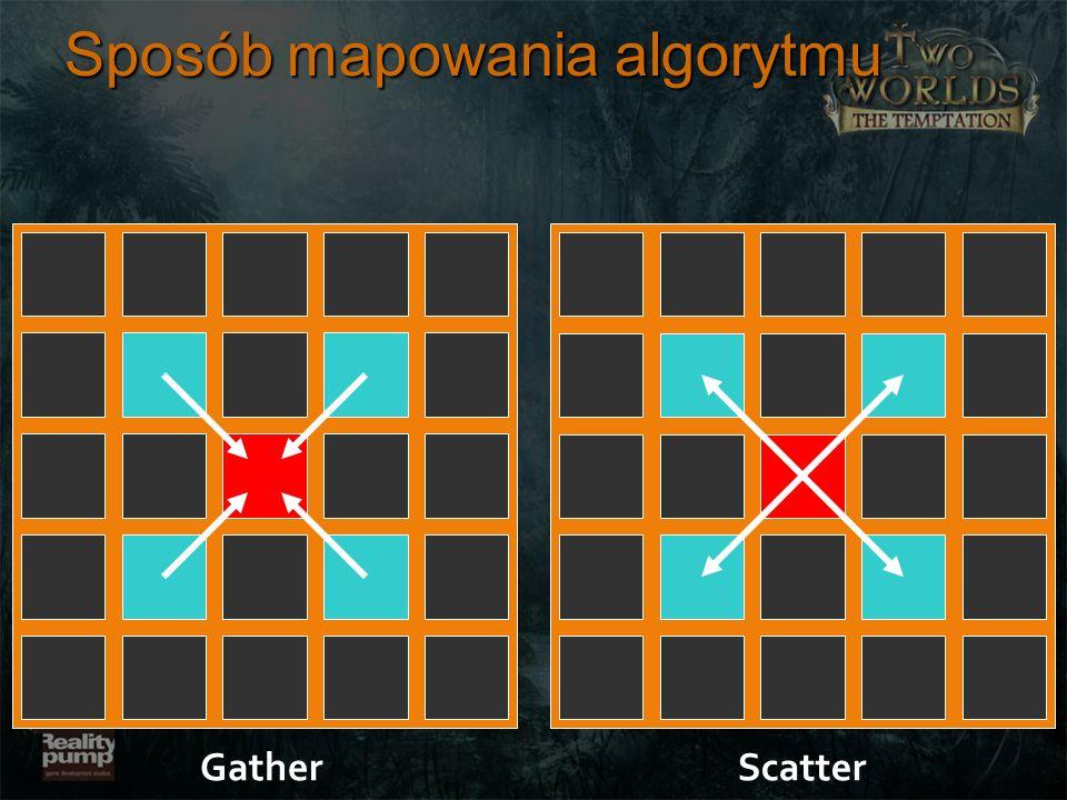 Sposób mapowania algorytmu GatherScatter