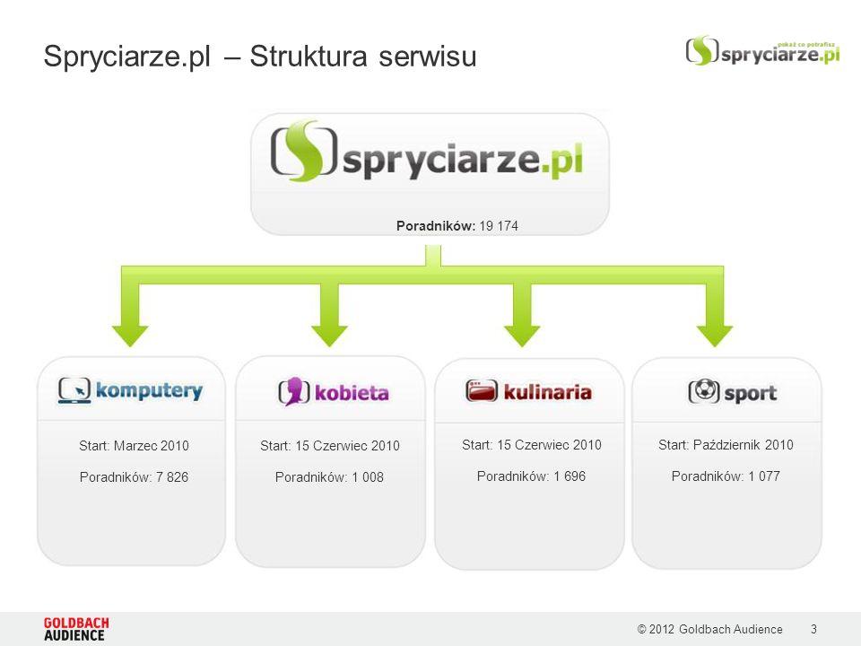 © 2012 Goldbach Audience3 Spryciarze.pl – Struktura serwisu Poradników: 19 174 Start: Marzec 2010 Poradników: 7 826 Start: 15 Czerwiec 2010 Poradników