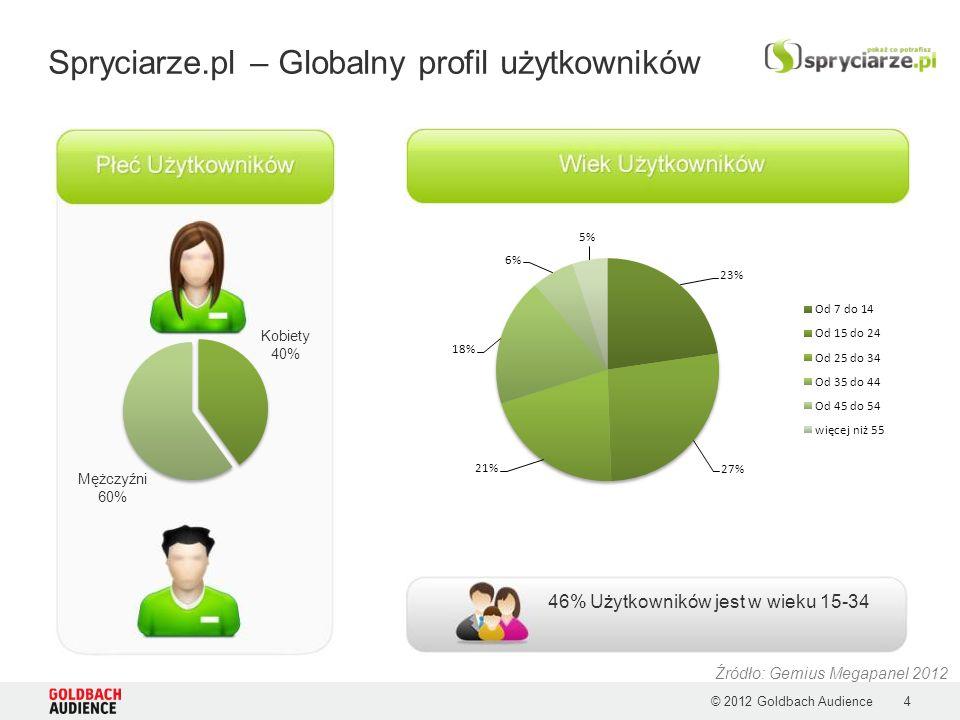 © 2012 Goldbach Audience4 Spryciarze.pl – Globalny profil użytkowników Źródło: Gemius Megapanel 2012 46% Użytkowników jest w wieku 15-34 Kobiety 40% M