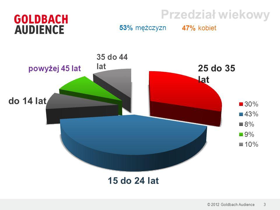 © 2012 Goldbach Audience3 Przedział wiekowy 25 do 35 lat 15 do 24 lat 35 do 44 lat powyżej 45 lat do 14 lat 53% mężczyzn 47% kobiet