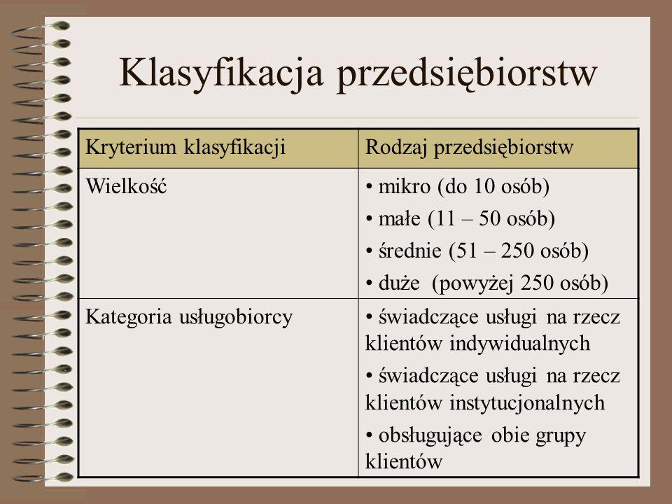 Klasyfikacja przedsiębiorstw Kryterium klasyfikacjiRodzaj przedsiębiorstw Wielkość mikro (do 10 osób) małe (11 – 50 osób) średnie (51 – 250 osób) duże