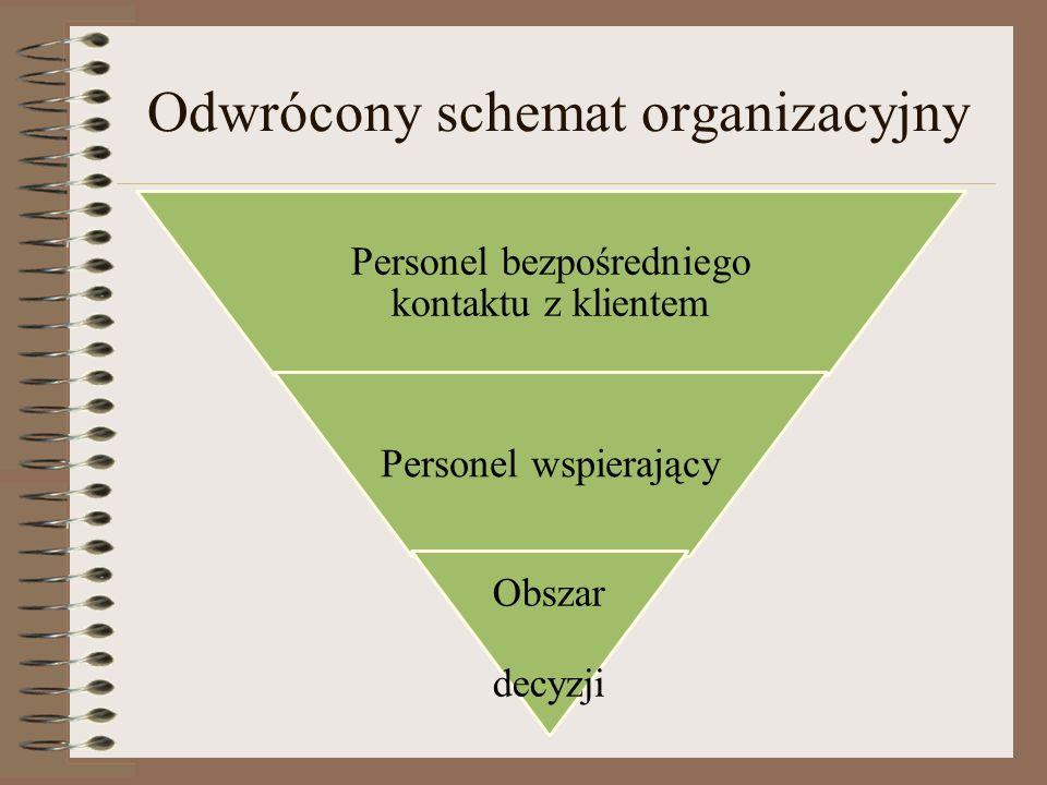 Odwrócony schemat organizacyjny Personel bezpośredniego kontaktu z klientem Personel wspierający Obszar decyzji