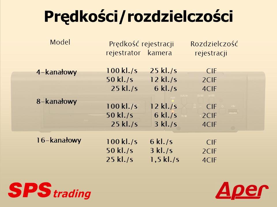 Prędkości/rozdzielczości Model 4-kanałowy 8-kanałowy 16-kanałowy Prędkość rejestracji rejestratorkamera 100 kl./s 25 kl./s 50 kl./s 12 kl./s 25 kl./s 6 kl./s 100 kl./s 12 kl./s 50 kl./s 6 kl./s 25 kl./s 3 kl./s 100 kl./s 6 kl./s 50 kl./s 3 kl./s 25 kl./s 1,5 kl./s Rozdzielczość rejestracji CIF 2CIF 4CIF CIF 2CIF 4CIF CIF 2CIF 4CIF