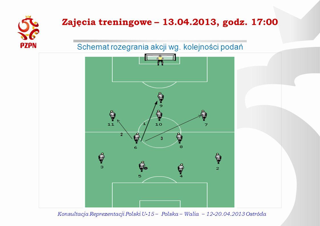 Zajęcia treningowe – 13.04.2013, godz.17:00 Schemat rozegrania akcji wg.