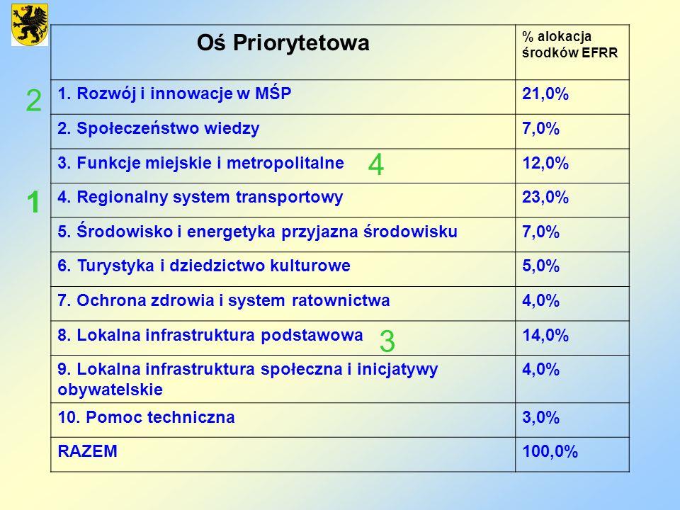 Oś Priorytetowa % alokacja środków EFRR 1. Rozwój i innowacje w MŚP21,0% 2. Społeczeństwo wiedzy7,0% 3. Funkcje miejskie i metropolitalne12,0% 4. Regi